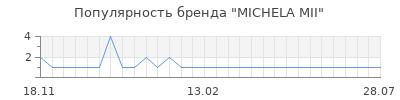 Популярность michela mii