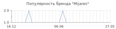 Популярность mijares