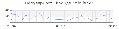 Популярность miniland