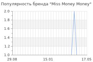 Популярность бренда miss money money