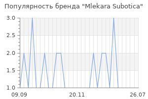 Популярность бренда mlekara subotica