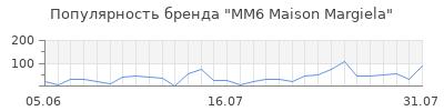 Популярность mm6 maison margiela