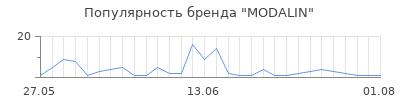 Популярность modalin