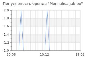 Популярность бренда monnalisa jakioo