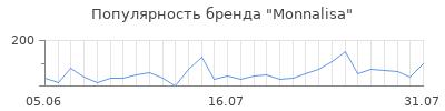 Популярность monnalisa