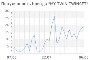 Популярность бренда my twin twinset