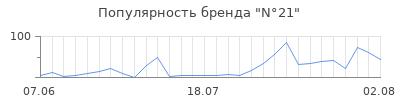 Популярность n 21