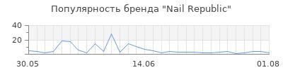 Популярность nail republic