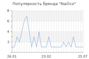 Популярность бренда nailico