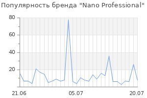 Популярность бренда nano professional