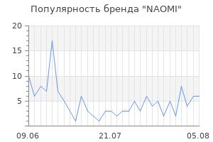 Популярность бренда naomi
