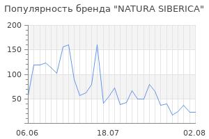 Популярность бренда natura siberica