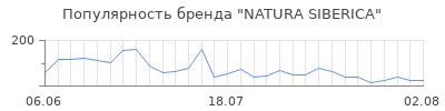 Популярность natura siberica