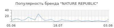 Популярность nature republic