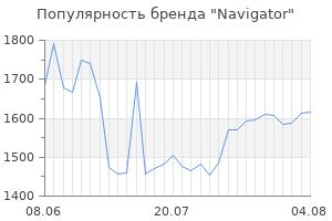 Популярность бренда navigator
