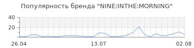 Популярность nine inthe morning
