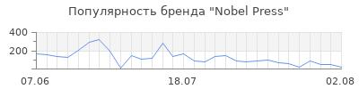 Популярность Nobel Press