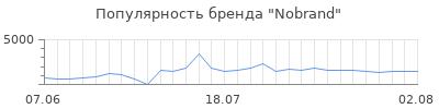Популярность nobrand