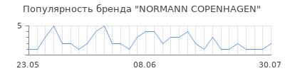 Популярность normann copenhagen