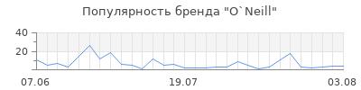 Популярность o neill