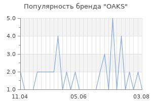 Популярность бренда oaks