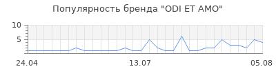 Популярность odi et amo
