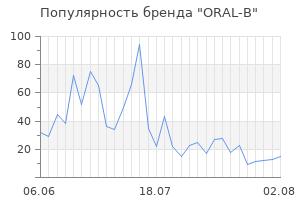 Популярность бренда oral b