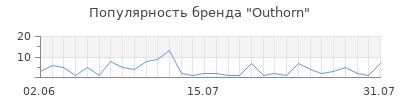 Популярность outhorn