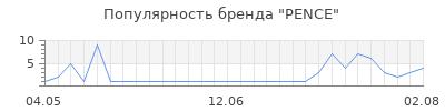 Популярность pence