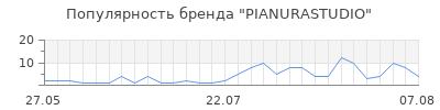 Популярность pianurastudio