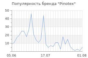 Популярность бренда pinotex