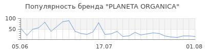 Популярность planeta organica