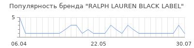 Популярность ralph lauren black label