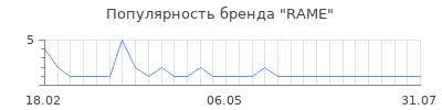 Популярность rame