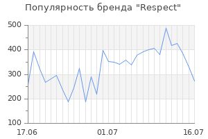Популярность бренда respect