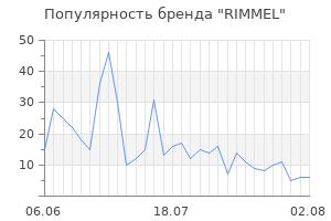 Популярность бренда rimmel