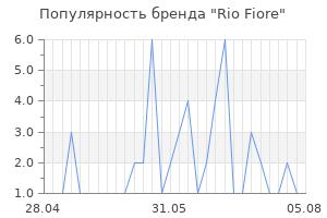 Популярность бренда rio fiore
