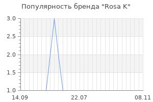 Популярность бренда rosa k