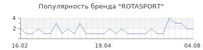 Популярность rotasport