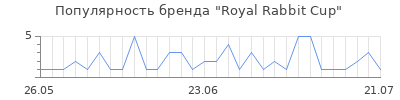 Популярность royal rabbit cup