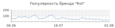 Популярность rst