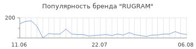 Популярность rugram