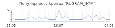 Популярность RUGRAM_ФТМ