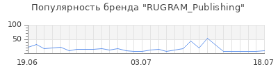 Популярность RUGRAM_Publishing