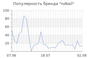 Популярность бренда runail