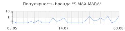 Популярность s max mara