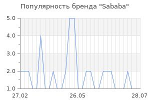 Популярность бренда sababa