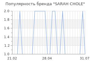 Популярность бренда sarah chole