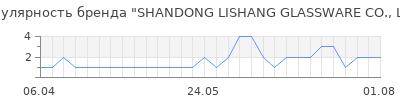 Популярность shandong lishang glassware co ltd