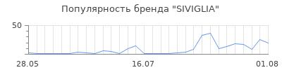 Популярность siviglia